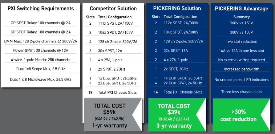 PIL Pickerings PXI Switching Subsystem Price Comparison